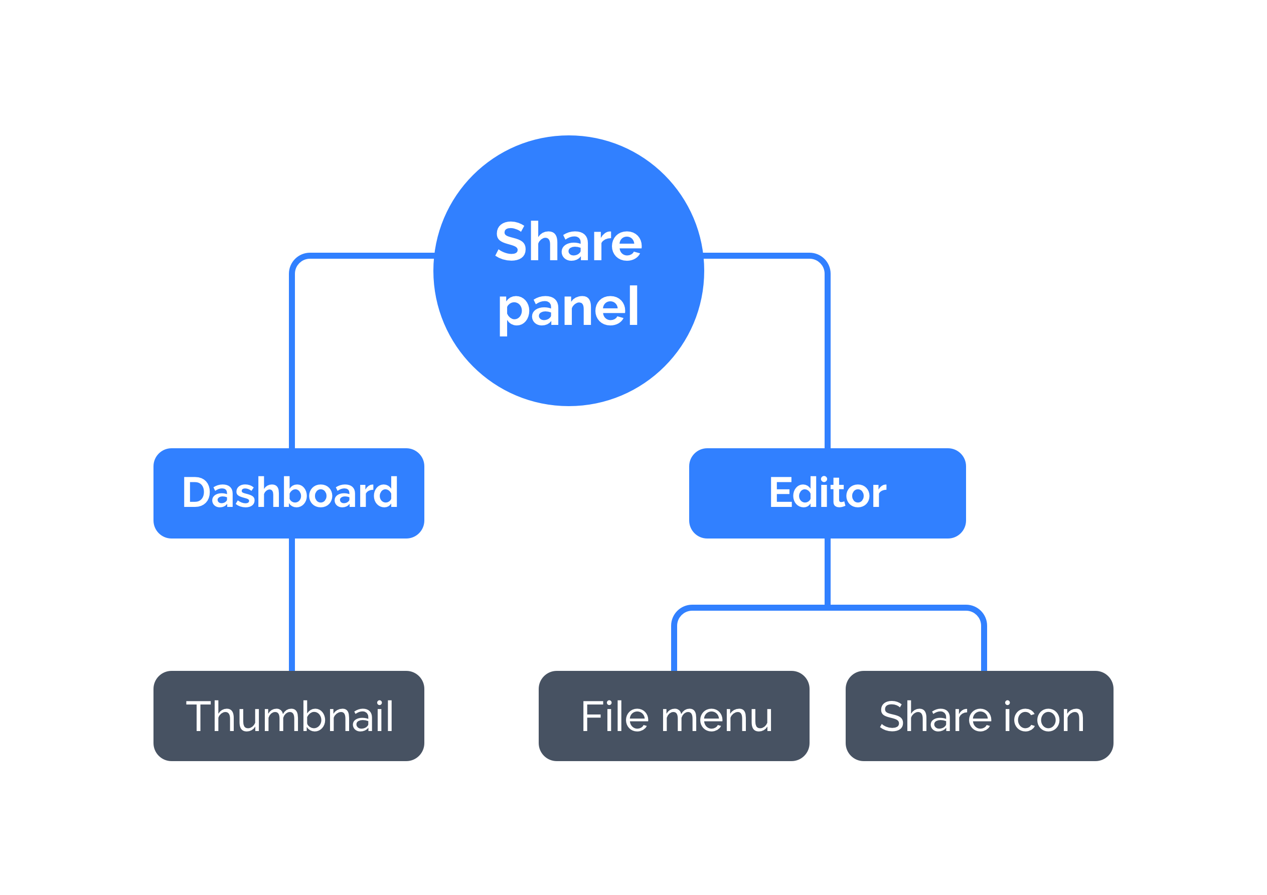diagram on how to find the prezi share dialog