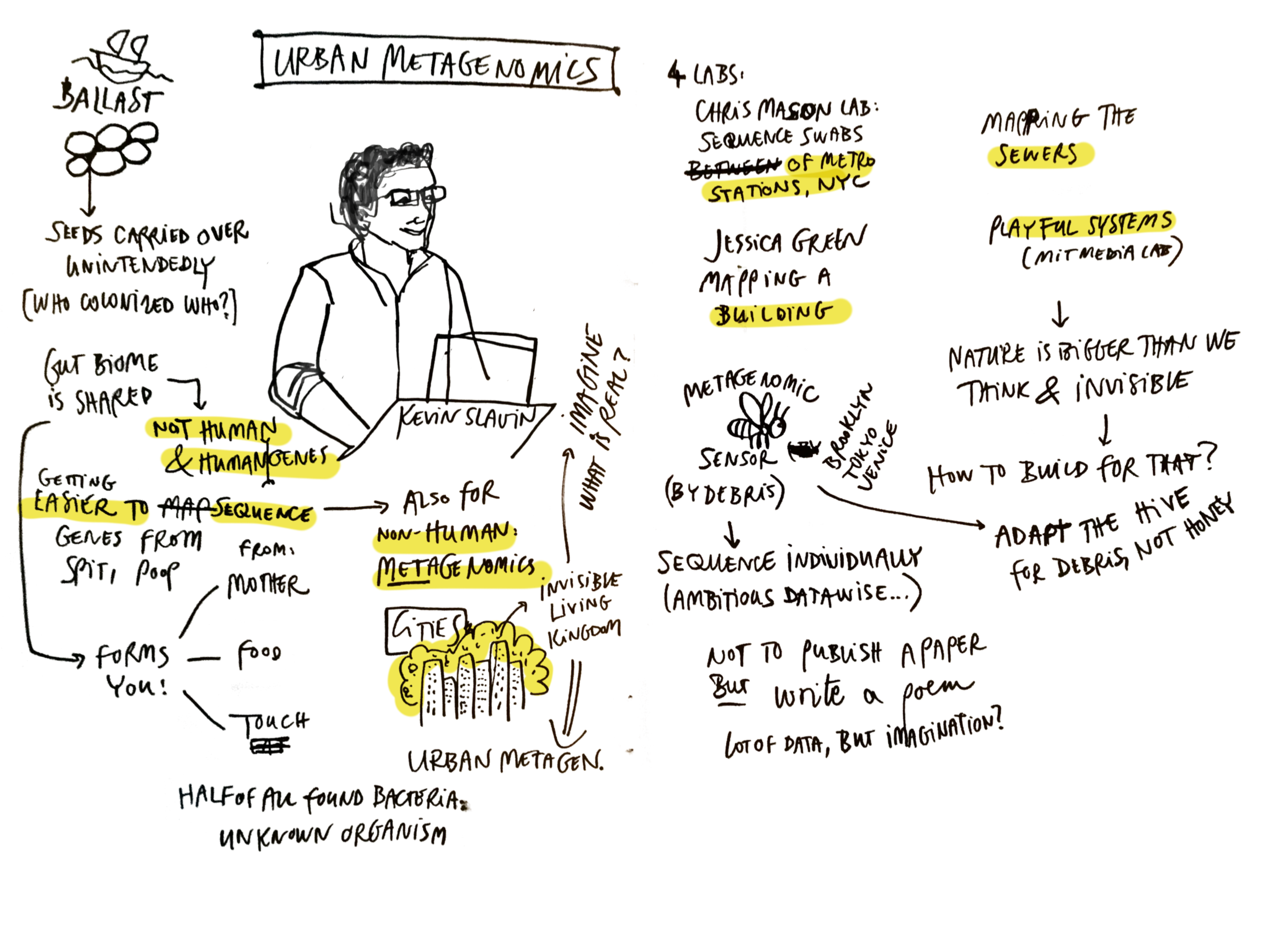 Sketchnotes of HEAD Narratives of a near future conference